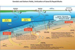 Le Projet Indonésie Deepwater Development (IDD)